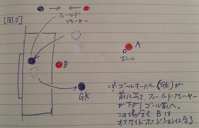 オフサイドポジション図2